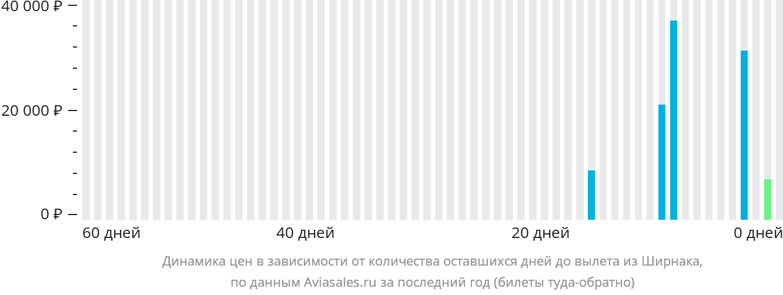 Динамика цен в зависимости от количества оставшихся дней до вылета из Ширнака