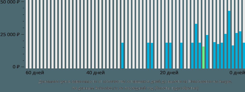 Динамика цен в зависимости от количества оставшихся дней до вылета из Николаевск-на-Амуре