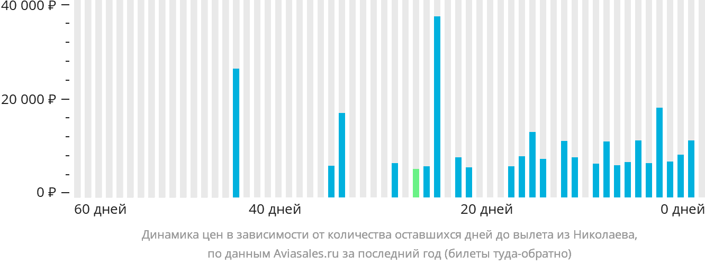 Динамика цен в зависимости от количества оставшихся дней до вылета из Николаева