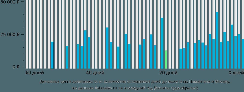 Динамика цен в зависимости от количества оставшихся дней до вылета из Намангана в Москву