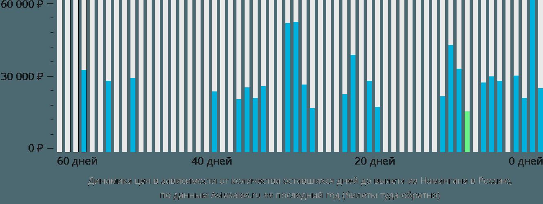 Динамика цен в зависимости от количества оставшихся дней до вылета из Намангана в Россию