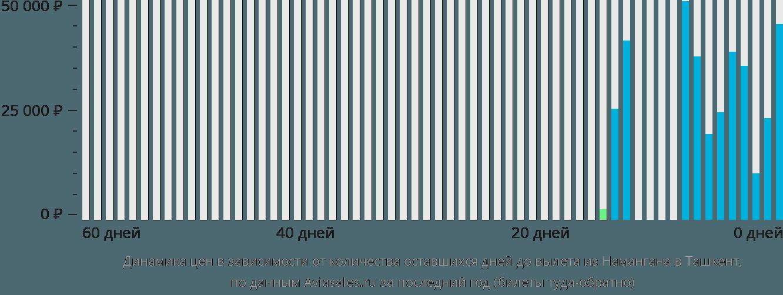 Динамика цен в зависимости от количества оставшихся дней до вылета из Намангана в Ташкент