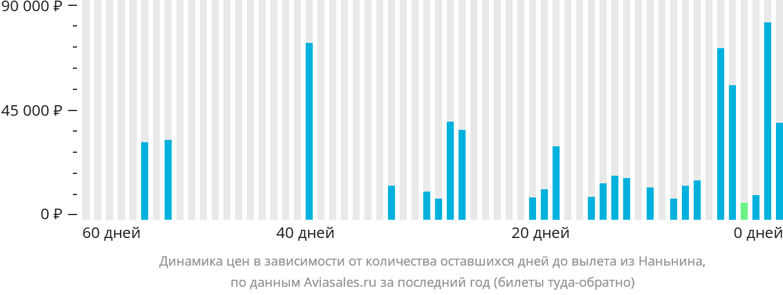 Динамика цен в зависимости от количества оставшихся дней до вылета из Наньнина