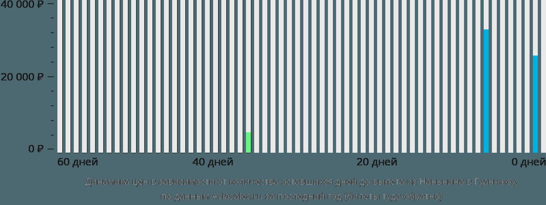 Динамика цен в зависимости от количества оставшихся дней до вылета из Наньнина в Гуанчжоу