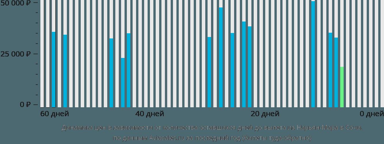 Динамика цен в зависимости от количества оставшихся дней до вылета из Нарьян-Мара в Сочи