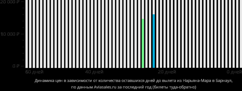 Динамика цен в зависимости от количества оставшихся дней до вылета из Нарьян-Мара в Барнаул