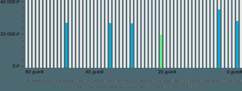 Динамика цен в зависимости от количества оставшихся дней до вылета из Нарьян-Мара в Минеральные Воды