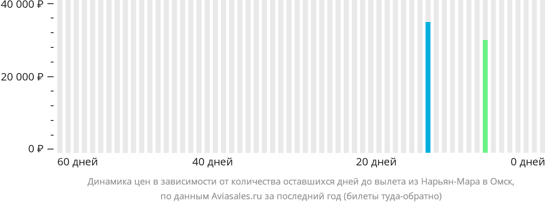 Динамика цен в зависимости от количества оставшихся дней до вылета из Нарьян-Мара в Омск