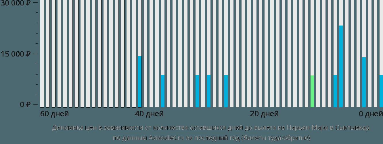 Динамика цен в зависимости от количества оставшихся дней до вылета из Нарьян-Мара в Сыктывкар