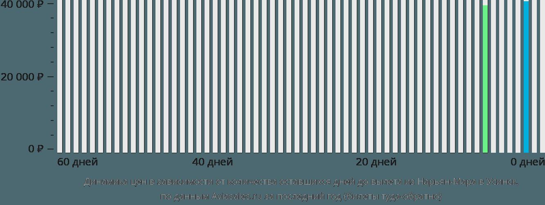 Динамика цен в зависимости от количества оставшихся дней до вылета из Нарьян-Мара в Усинск