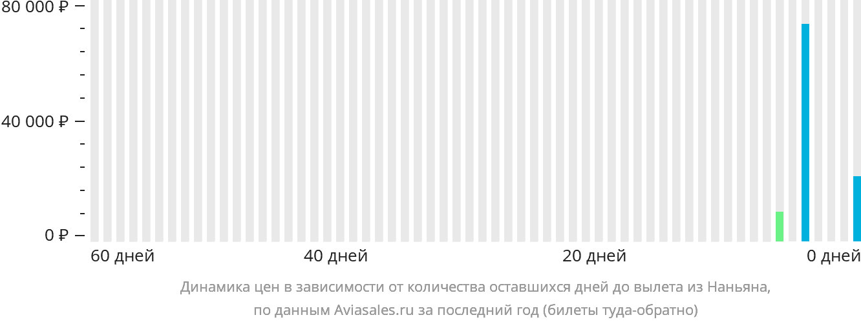 Динамика цен в зависимости от количества оставшихся дней до вылета из Наньяна