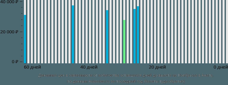 Динамика цен в зависимости от количества оставшихся дней до вылета из Ноябрьска в Анапу
