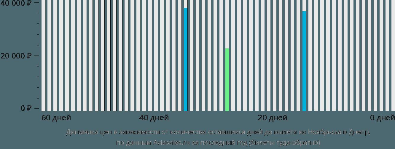 Динамика цен в зависимости от количества оставшихся дней до вылета из Ноябрьска в Днепр