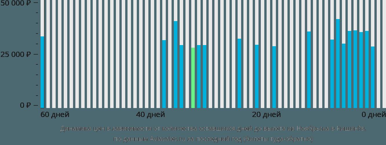 Динамика цен в зависимости от количества оставшихся дней до вылета из Ноябрьска в Кишинёв