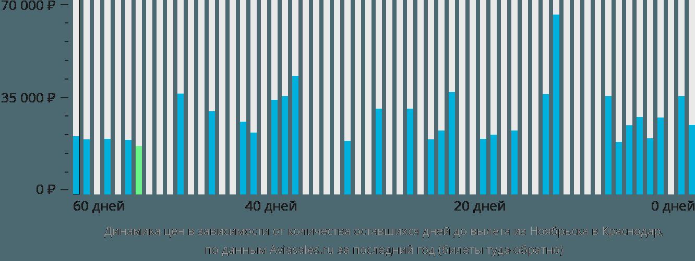Динамика цен в зависимости от количества оставшихся дней до вылета из Ноябрьска в Краснодар