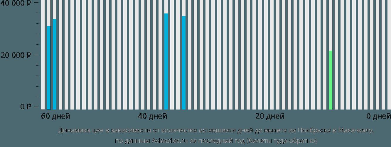 Динамика цен в зависимости от количества оставшихся дней до вылета из Ноябрьска в Махачкалу
