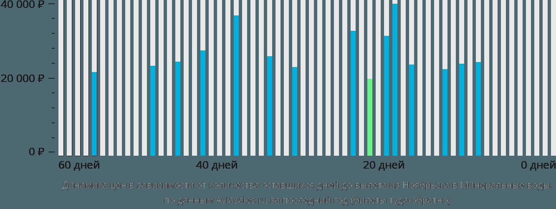 Динамика цен в зависимости от количества оставшихся дней до вылета из Ноябрьска в Минеральные воды