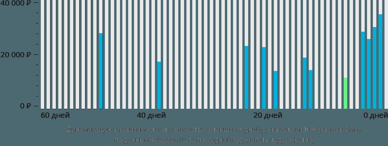 Динамика цен в зависимости от количества оставшихся дней до вылета из Ноябрьска в Омск