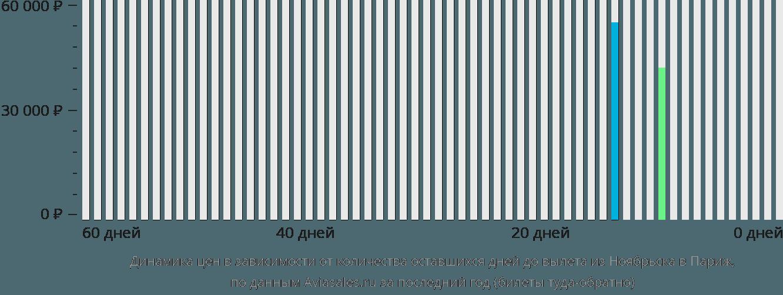 Динамика цен в зависимости от количества оставшихся дней до вылета из Ноябрьска в Париж
