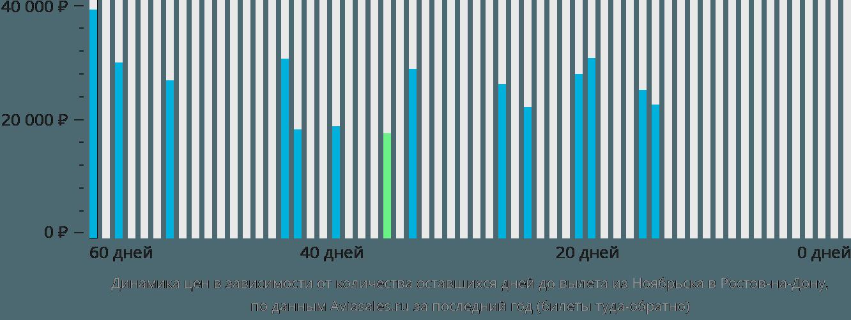 Динамика цен в зависимости от количества оставшихся дней до вылета из Ноябрьска в Ростов-на-Дону