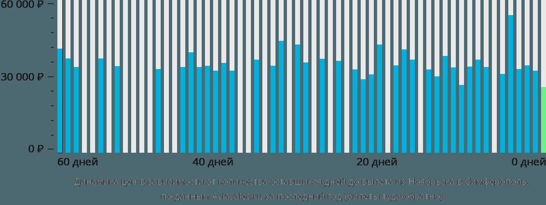 Динамика цен в зависимости от количества оставшихся дней до вылета из Ноябрьска в Симферополь