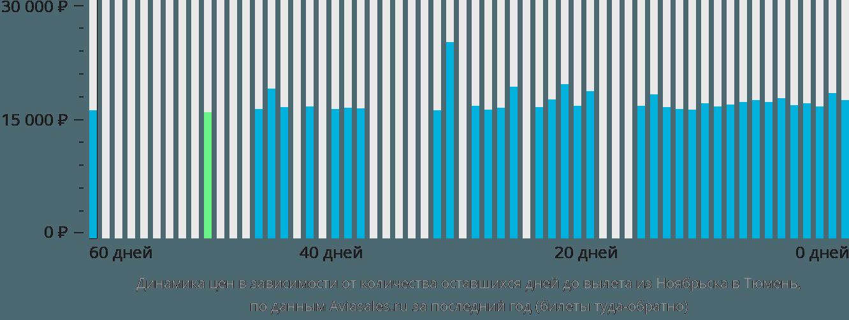 Динамика цен в зависимости от количества оставшихся дней до вылета из Ноябрьска в Тюмень