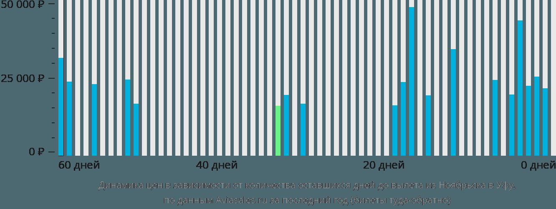 Динамика цен в зависимости от количества оставшихся дней до вылета из Ноябрьска в Уфу