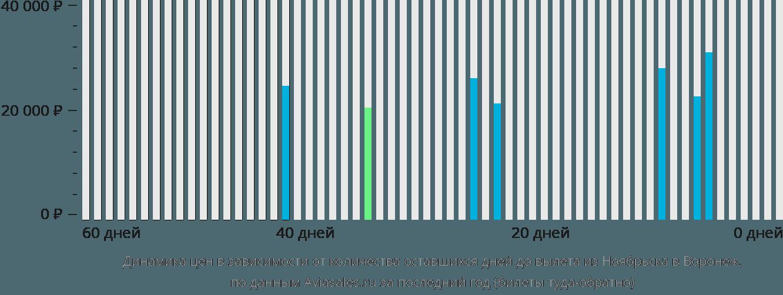 Динамика цен в зависимости от количества оставшихся дней до вылета из Ноябрьска в Воронеж