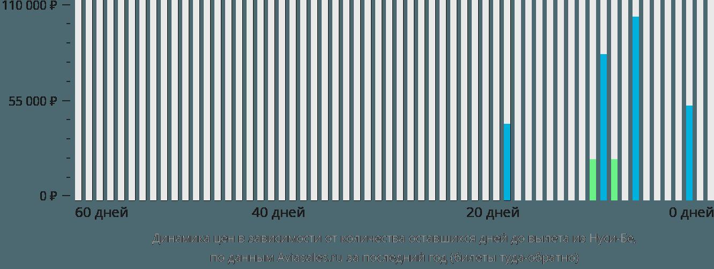 Динамика цен в зависимости от количества оставшихся дней до вылета из Нуси-Бе
