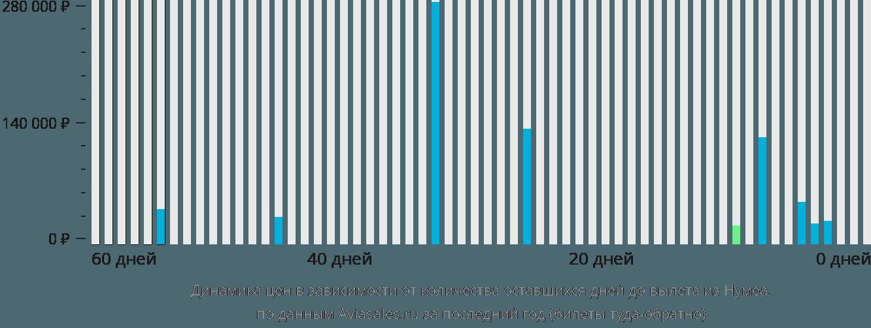 Динамика цен в зависимости от количества оставшихся дней до вылета из Нумеа
