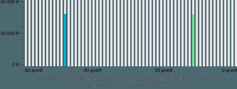 Динамика цен в зависимости от количества оставшихся дней до вылета из Новокузнецка в Малагу