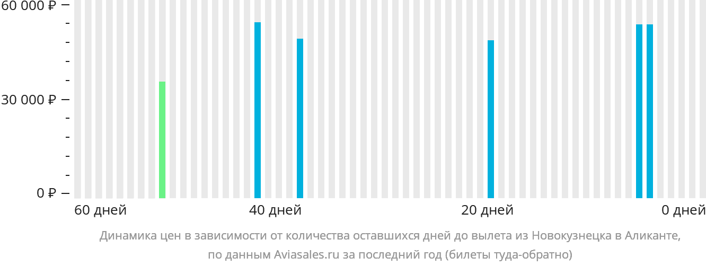 Динамика цен в зависимости от количества оставшихся дней до вылета из Новокузнецка в Аликанте