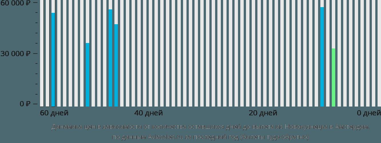 Динамика цен в зависимости от количества оставшихся дней до вылета из Новокузнецка в Амстердам