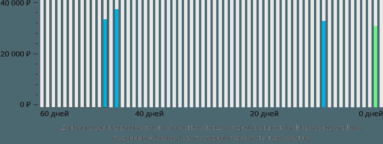 Динамика цен в зависимости от количества оставшихся дней до вылета из Новокузнецка в Баку