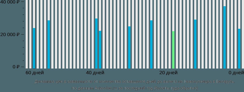 Динамика цен в зависимости от количества оставшихся дней до вылета из Новокузнецка в Беларусь