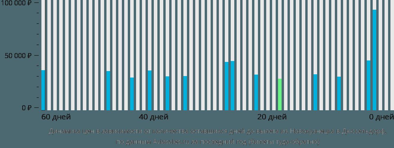 Динамика цен в зависимости от количества оставшихся дней до вылета из Новокузнецка в Дюссельдорф