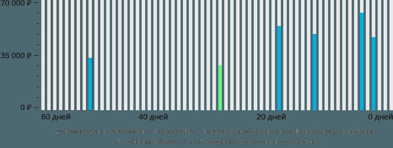 Динамика цен в зависимости от количества оставшихся дней до вылета из Новокузнецка в Испанию