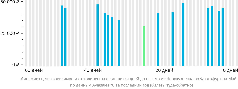 Динамика цен в зависимости от количества оставшихся дней до вылета из Новокузнецка во Франкфурт-на-Майне