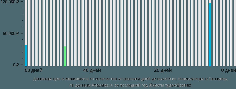 Динамика цен в зависимости от количества оставшихся дней до вылета из Новокузнецка в Ганновер