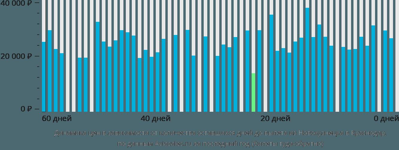Динамика цен в зависимости от количества оставшихся дней до вылета из Новокузнецка в Краснодар