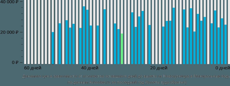 Динамика цен в зависимости от количества оставшихся дней до вылета из Новокузнецка в Минеральные воды