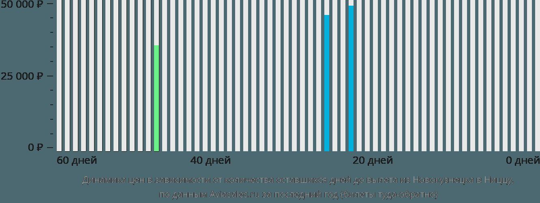 Динамика цен в зависимости от количества оставшихся дней до вылета из Новокузнецка в Ниццу