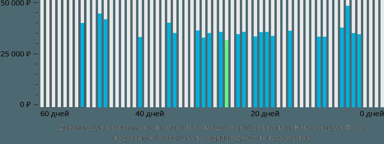 Динамика цен в зависимости от количества оставшихся дней до вылета из Новокузнецка в Прагу