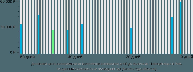 Динамика цен в зависимости от количества оставшихся дней до вылета из Новокузнецка в Рим