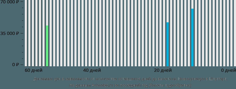 Динамика цен в зависимости от количества оставшихся дней до вылета из Новокузнецка в Штутгарт