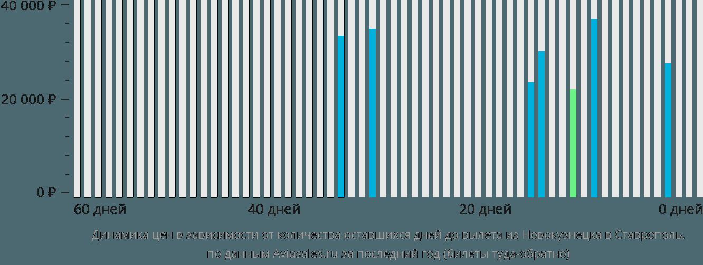 Динамика цен в зависимости от количества оставшихся дней до вылета из Новокузнецка в Ставрополь