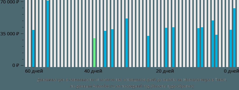Динамика цен в зависимости от количества оставшихся дней до вылета из Новокузнецка в Тиват
