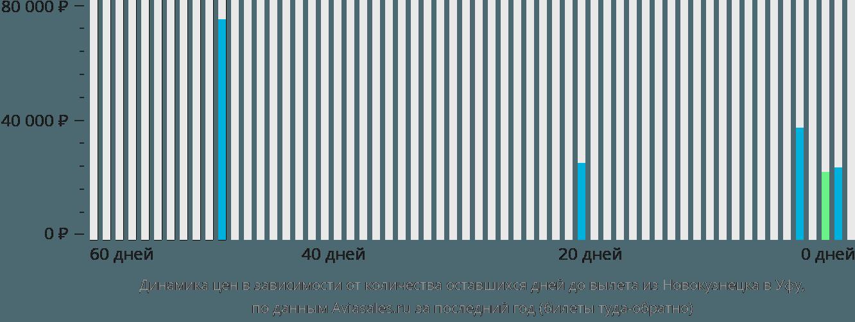 Динамика цен в зависимости от количества оставшихся дней до вылета из Новокузнецка в Уфу