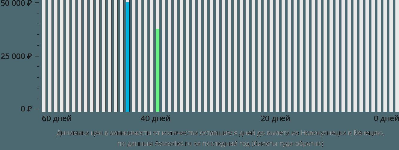 Динамика цен в зависимости от количества оставшихся дней до вылета из Новокузнецка в Венецию