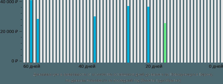Динамика цен в зависимости от количества оставшихся дней до вылета из Новокузнецка в Верону